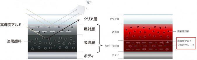 マシーングレープレミアムメタリック(左)とソウルレッドクリスタルメタリック(右)の塗膜構成図