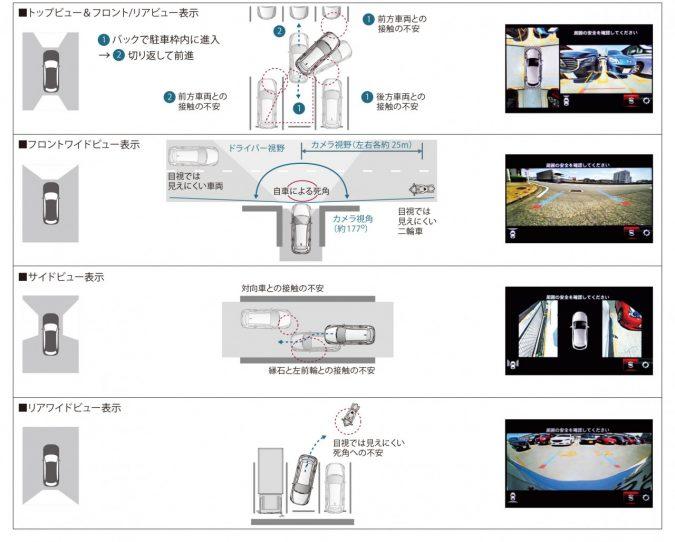 新型「マツダ CX-8」360°ビュー・モニター