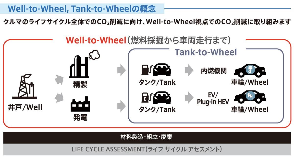 """マツダ「サステイナブル""""Zoom-Zoom""""宣言2030」(1)~Well-to-Wheelの考え方とは?~"""