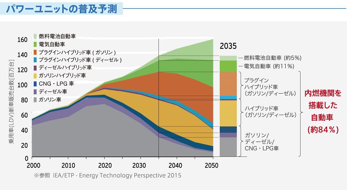 """マツダ「サステイナブル""""Zoom-Zoom""""宣言2030」(2)~マルチソリューションとは?~"""