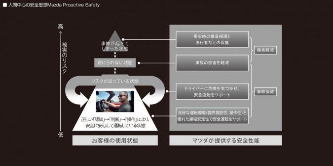 マツダ安全実験棟(三次試験場)