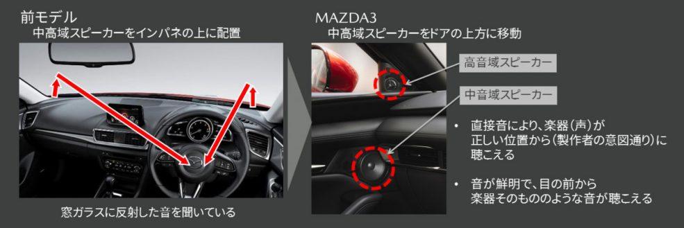 動くオーディオルームをつくる:MAZDA3「MAZDA HARMONIC ACOUSTICS」中高域スピーカー